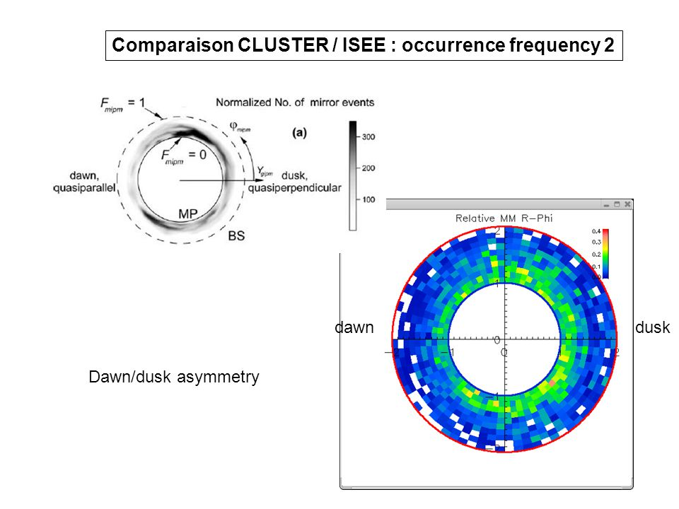 Comparaison CLUSTER / ISEE : occurrence frequency 2 dawndusk Dawn/dusk asymmetry