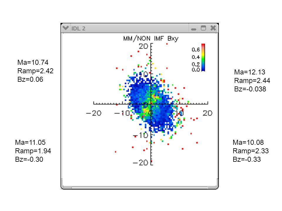 Ma=12.13 Ramp=2.44 Bz=-0.038 Ma=11.05 Ramp=1.94 Bz=-0.30 Ma=10.08 Ramp=2.33 Bz=-0.33 Ma=10.74 Ramp=2.42 Bz=0.06