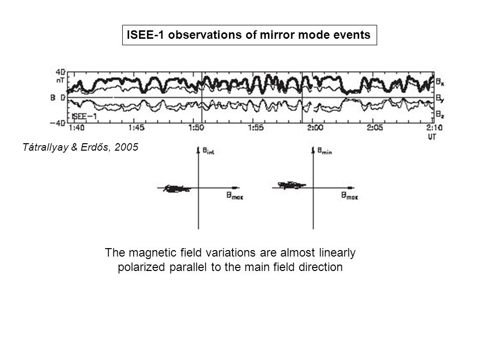 The magnetic field variations are almost linearly polarized parallel to the main field direction ISEE-1 observations of mirror mode events Tátrallyay & Erdős, 2005