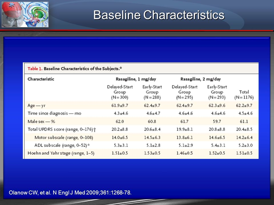 Baseline Characteristics Olanow CW, et al. N Engl J Med 2009;361:1268-78.