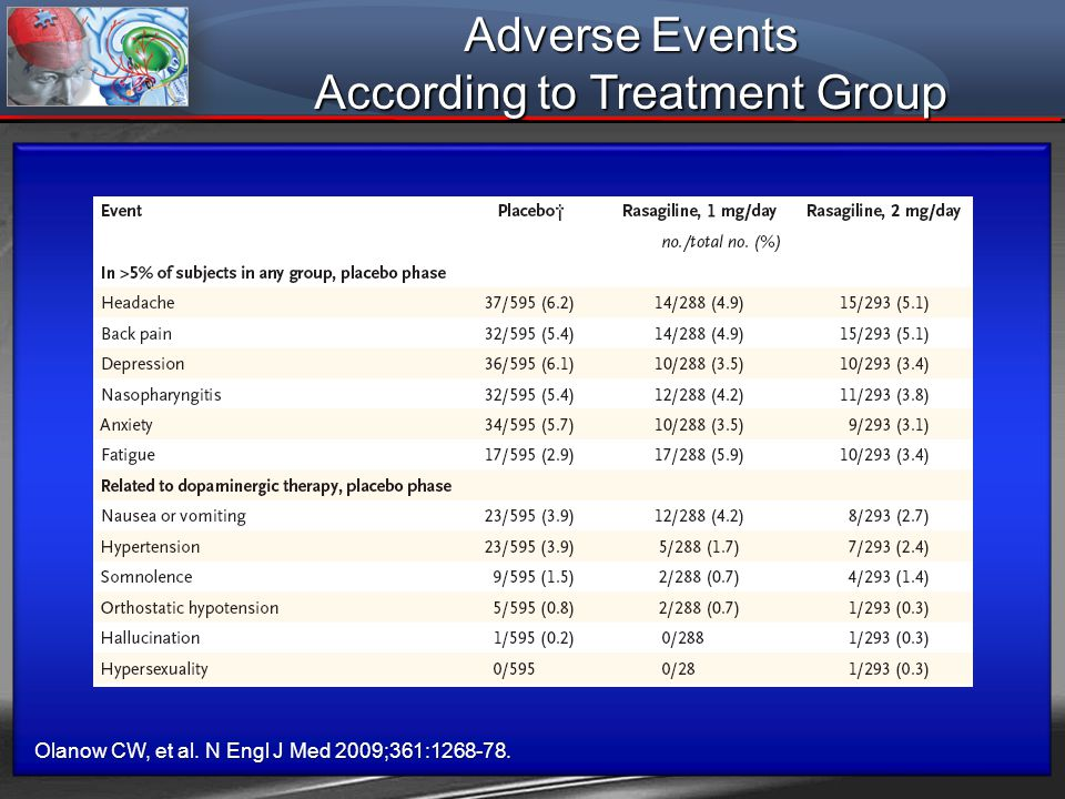 Adverse Events According to Treatment Group Olanow CW, et al. N Engl J Med 2009;361:1268-78.
