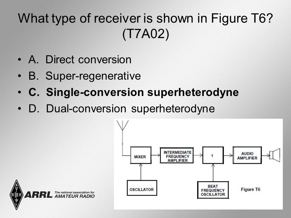 What type of receiver is shown in Figure T6. (T7A02) A.