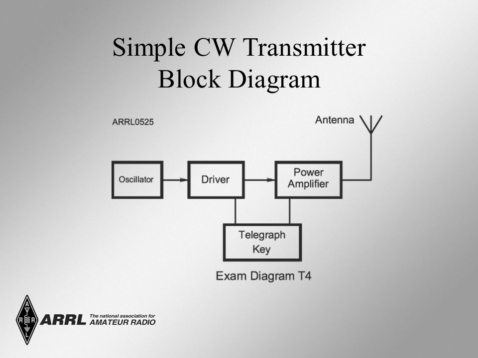 Simple CW Transmitter Block Diagram