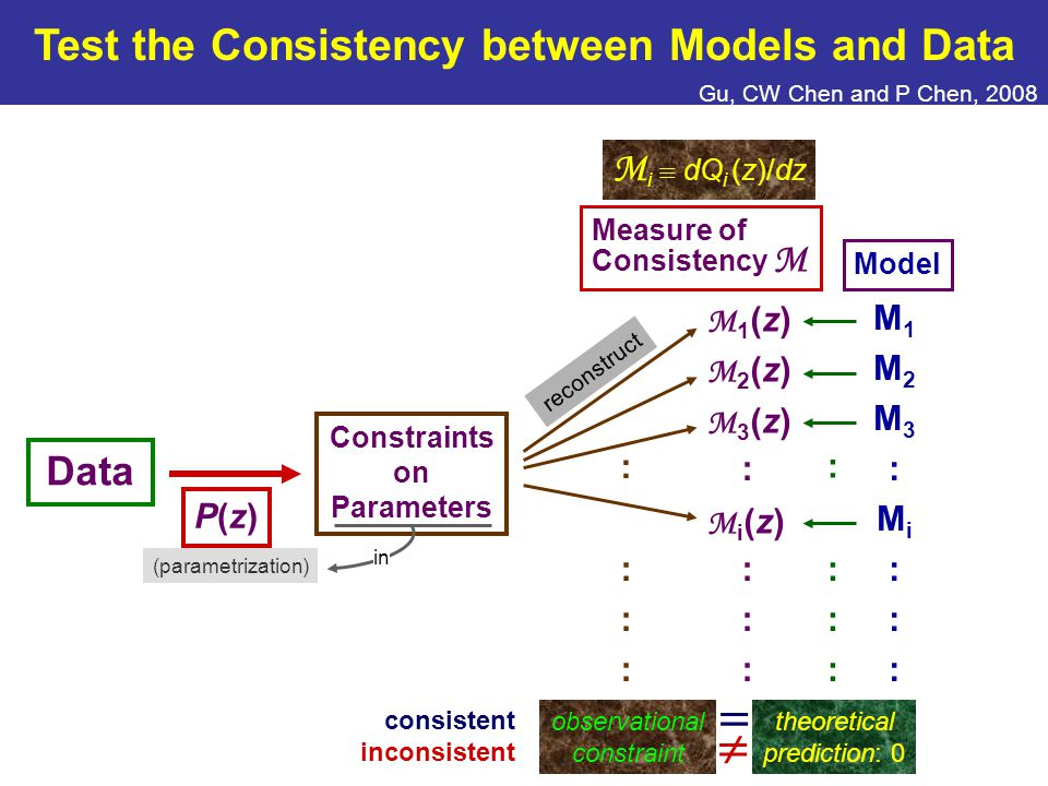 Measure of Consistency M M1M2M3:Mi:::M1M2M3:Mi::: Model (parametrization) Data P(z)P(z) Constraints on Parameters Test the Consistency between Models and Data Gu, CW Chen and P Chen, 2008 M i  dQ i (z)/dz :::::: : reconstruct observational constraint : :::::: theoretical prediction: 0  consistent inconsistent Q1(z)Q2(z)Q3(z):Qi(z):::Q1(z)Q2(z)Q3(z):Qi(z)::: M1(z)M2(z)M3(z):Mi(z):::M1(z)M2(z)M3(z):Mi(z)::: in