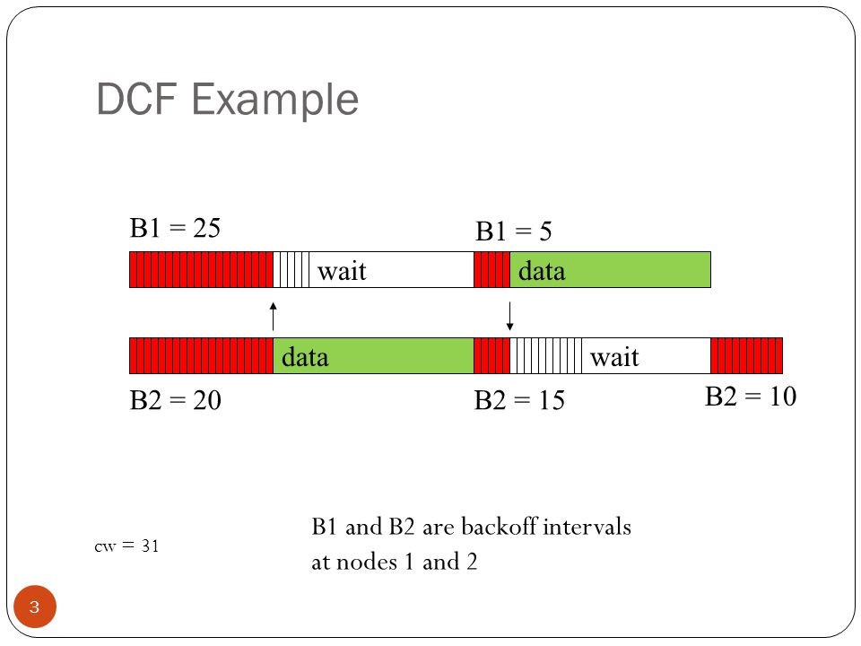 DCF Example 3 data wait B1 = 5 B2 = 15 B1 = 25 B2 = 20 data wait B1 and B2 are backoff intervals at nodes 1 and 2 cw = 31 B2 = 10