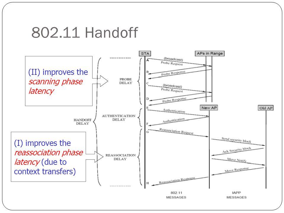 802.11 Handoff