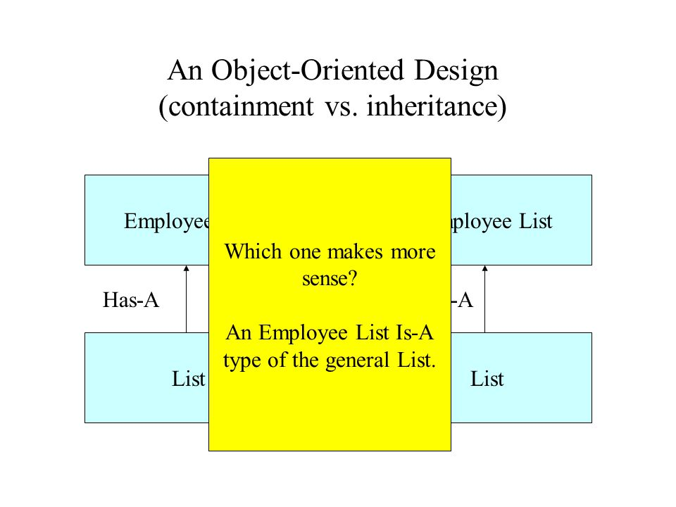 An Object-Oriented Design (containment vs.