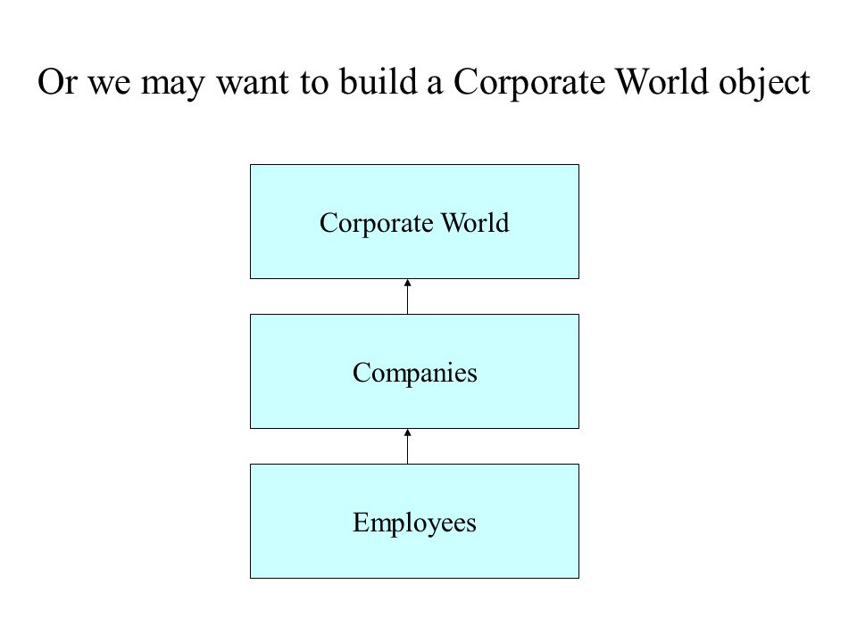 Or we may want to build a Corporate World object Corporate World Companies Employees