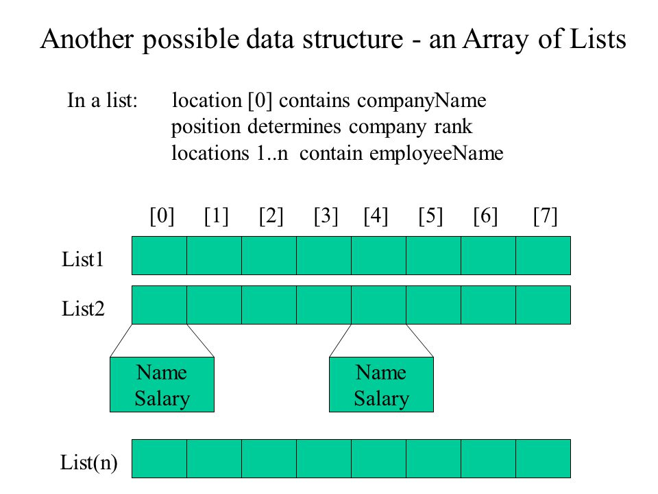template class List { public: // TYPEDEF and MEMBER CONSTANTS enum { CAPACITY = 30 }; // typedef double Item; ----------------------------------------------------- Item current( ) const; private: Item data[CAPACITY]; Modified Specification File