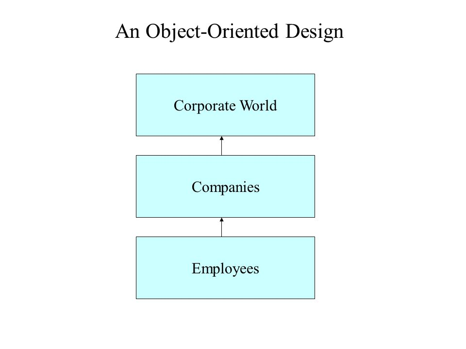 An Object-Oriented Design (containment) CorporateWorld Object Companies List Employees List Has-A