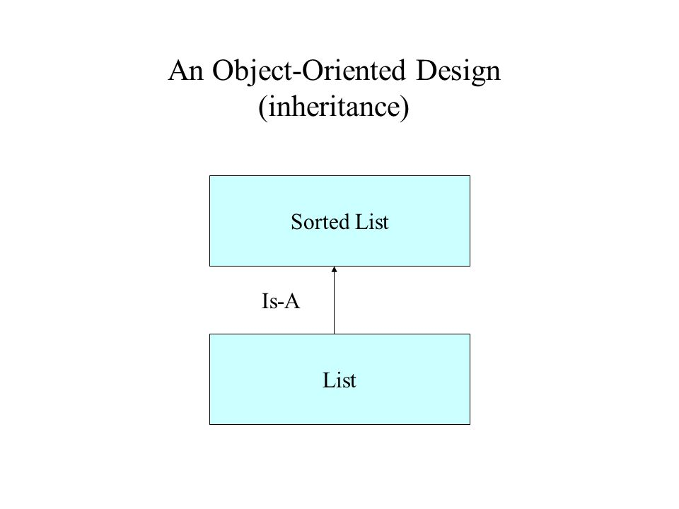 An Object-Oriented Design (inheritance) Sorted List List Is-A