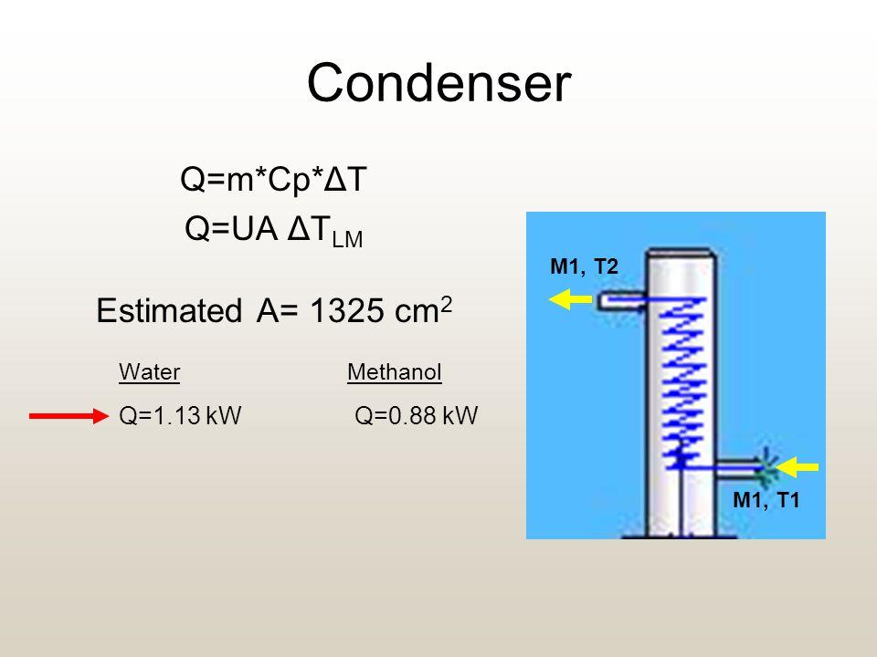 Condenser Q=m*Cp*ΔT Q=UA ΔT LM Estimated A= 1325 cm 2 Water Methanol Q=1.13 kW Q=0.88 kW M1, T1 M1, T2