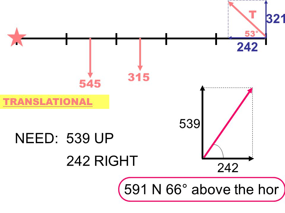 545 315 T 53° TRANSLATIONAL NEED: 539 UP 321 242 242 RIGHT 539 242 591 N 66° above the hor