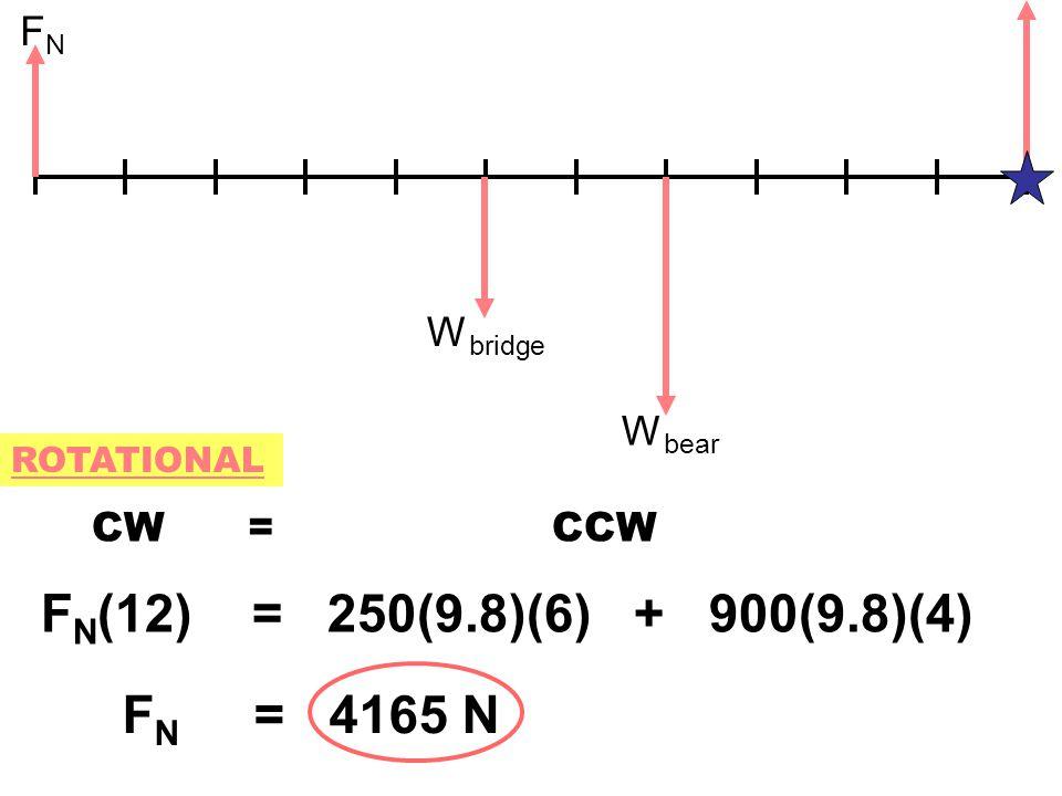 FNFN W bridge W bear ROTATIONAL CW = CCW F N (12) = 250(9.8)(6) + 900(9.8)(4) F N = 4165 N