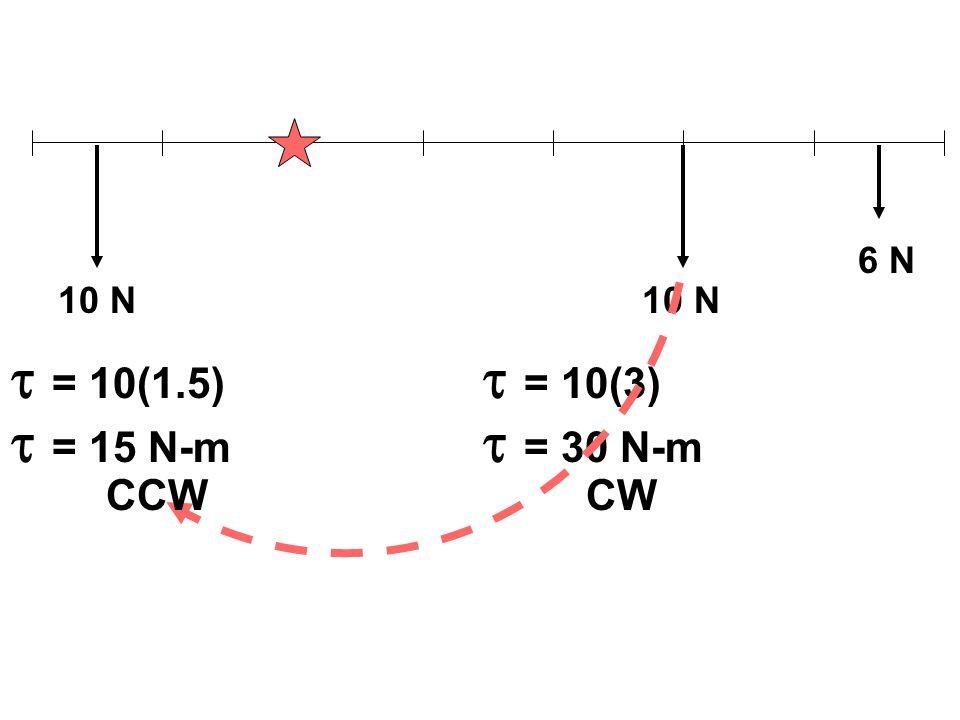 10 N 6 N  = 10(1.5)  = 10(3)  = 15 N-m  = 30 N-m CCWCW