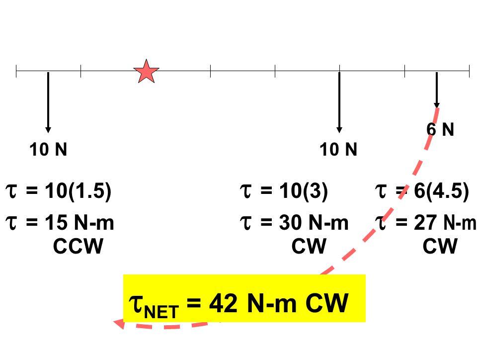 10 N 6 N  = 10(1.5)  = 10(3)  = 6(4.5)  = 15 N-m  = 30 N-m  = 27 N-m CCWCW  NET = 42 N-m CW