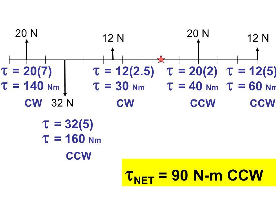 20 N 32 N 12 N 20 N 12 N  = 20(7)  = 140 Nm CW  = 32(5)  = 160 Nm CCW  = 12(2.5)  = 30 Nm CW  = 20(2)  = 40 Nm CCW  = 12(5)  = 60 Nm CCW  NET = 90 N-m CCW