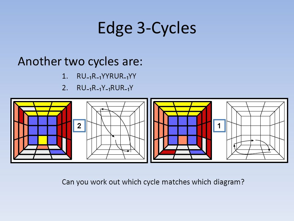 Edge 3-Cycles Another two cycles are: 1.RU₋₁R₋₁YYRUR₋₁YY 2.RU₋₁R₋₁Y₋₁RUR₋₁Y Can you work out which cycle matches which diagram.