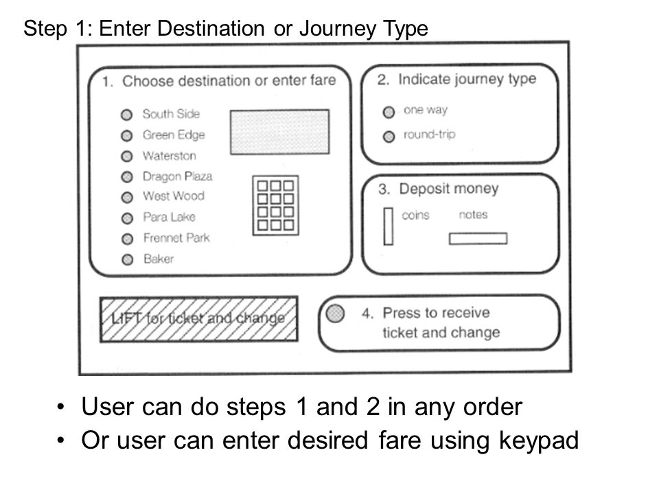 User can do steps 1 and 2 in any order Or user can enter desired fare using keypad Step 1: Enter Destination or Journey Type