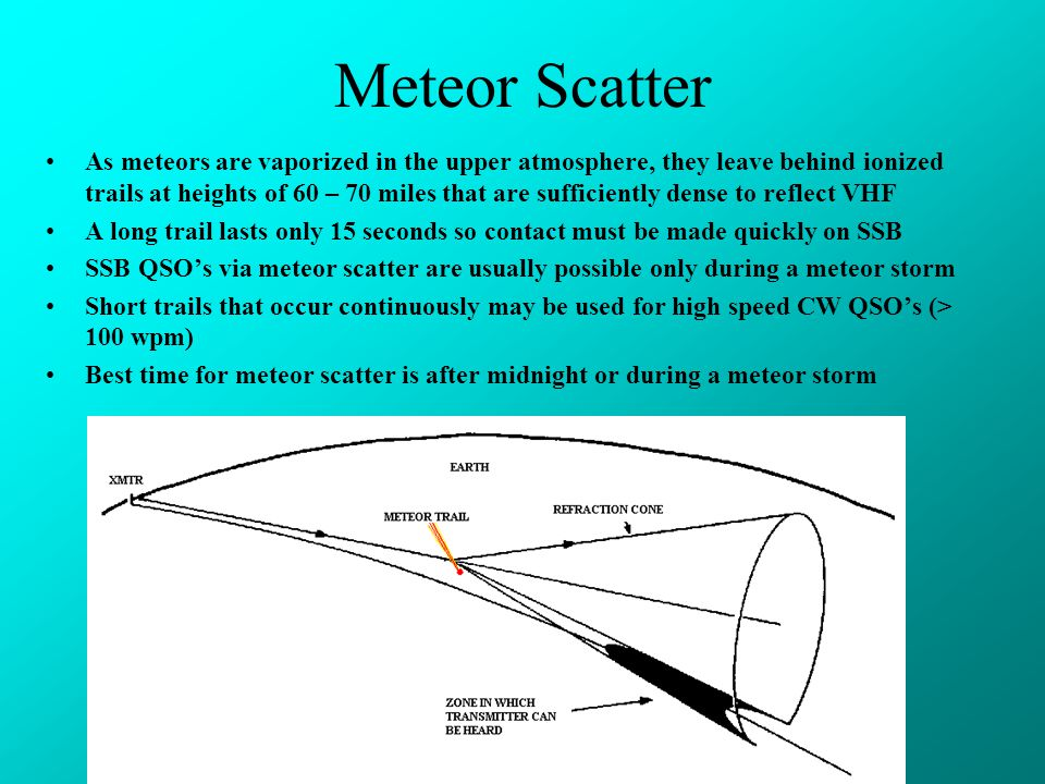 Meteor Scatter As meteors are vaporized in the upper atmosphere, they leave behind ionized trails at heights of 60 – 70 miles that are sufficiently dense to reflect VHF A long trail lasts only 15 seconds so contact must be made quickly on SSB SSB QSO's via meteor scatter are usually possible only during a meteor storm Short trails that occur continuously may be used for high speed CW QSO's (> 100 wpm) Best time for meteor scatter is after midnight or during a meteor storm