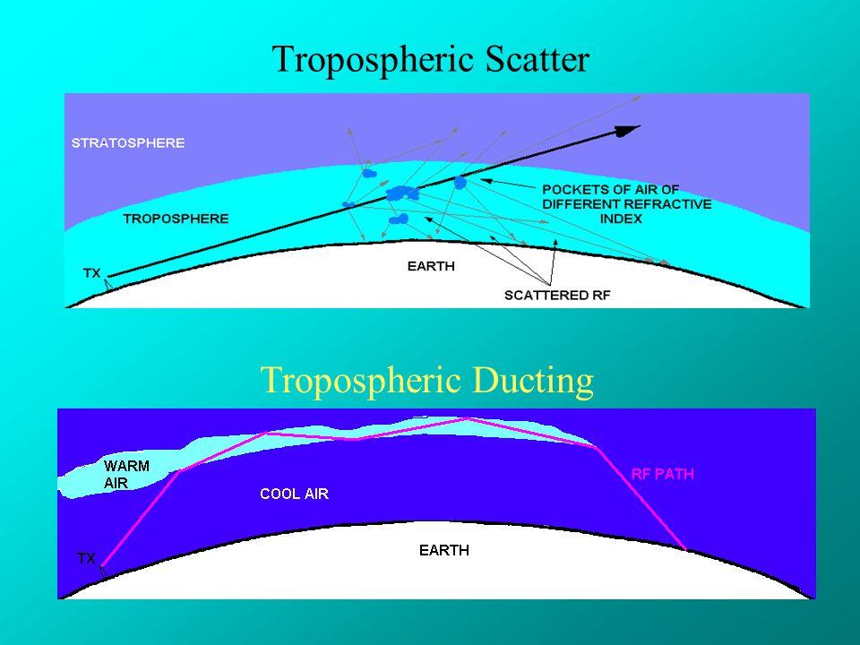 Tropospheric Scatter Tropospheric Ducting