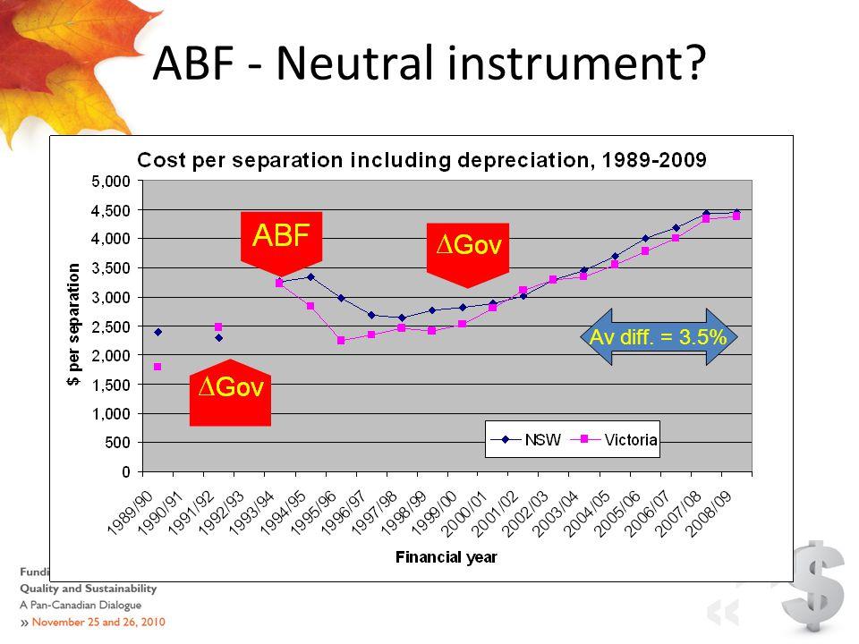 ABF - Neutral instrument? Av diff. = 3.5%