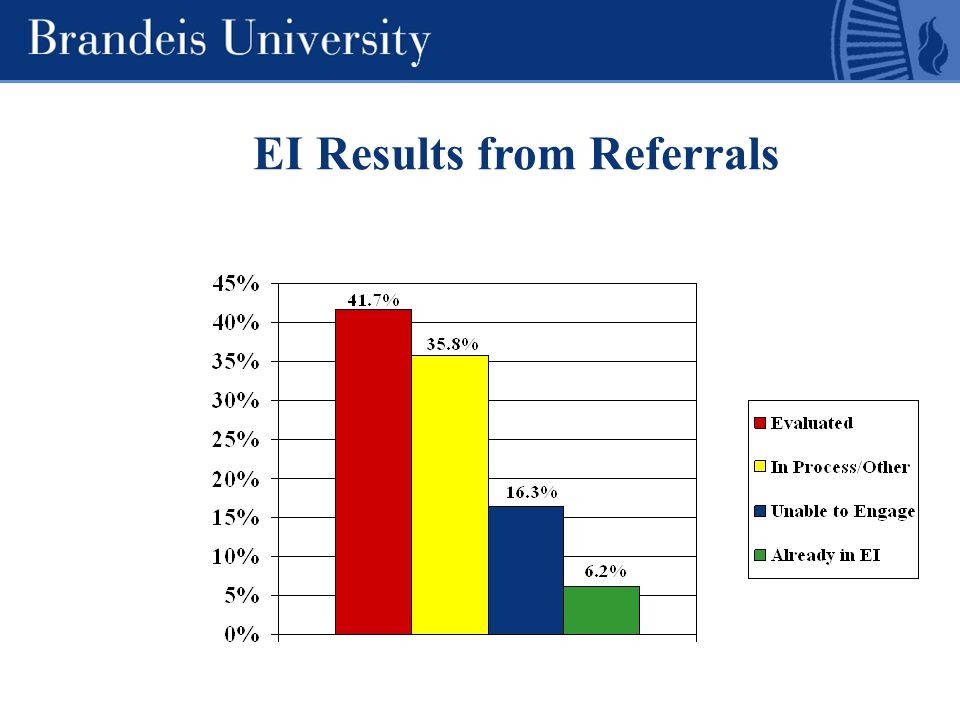 EI Results from Referrals