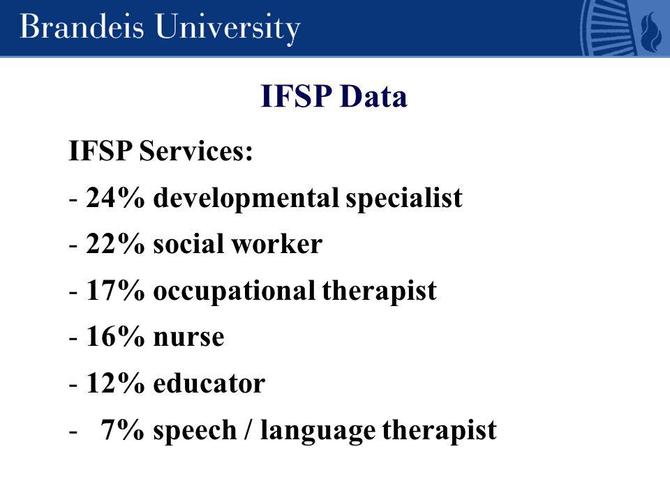 IFSP Data IFSP Services: - 24% developmental specialist - 22% social worker - 17% occupational therapist - 16% nurse - 12% educator - 7% speech / lang