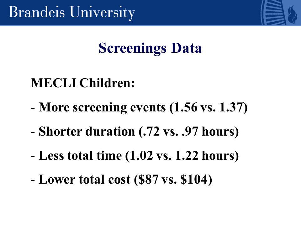 Screenings Data MECLI Children: - More screening events (1.56 vs. 1.37) - Shorter duration (.72 vs..97 hours) - Less total time (1.02 vs. 1.22 hours)