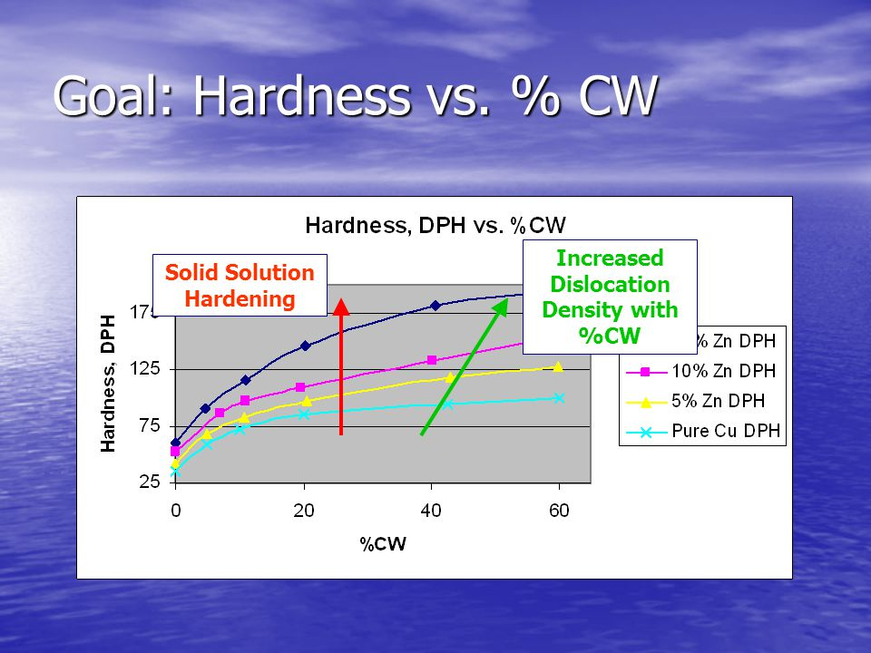 Goal: Hardness vs. % CW Solid Solution Hardening Increased Dislocation Density with %CW