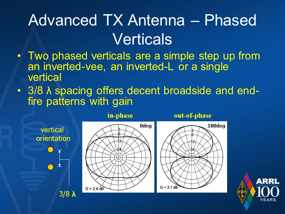 Advanced TX Antenna – Phased Verticals Two phased verticals are a simple step up from an inverted-vee, an inverted-L or a single vertical 3/8 λ spacing offers decent broadside and end- fire patterns with gain vertical orientation 180deg0deg λ 3/8 λ in-phaseout-of-phase