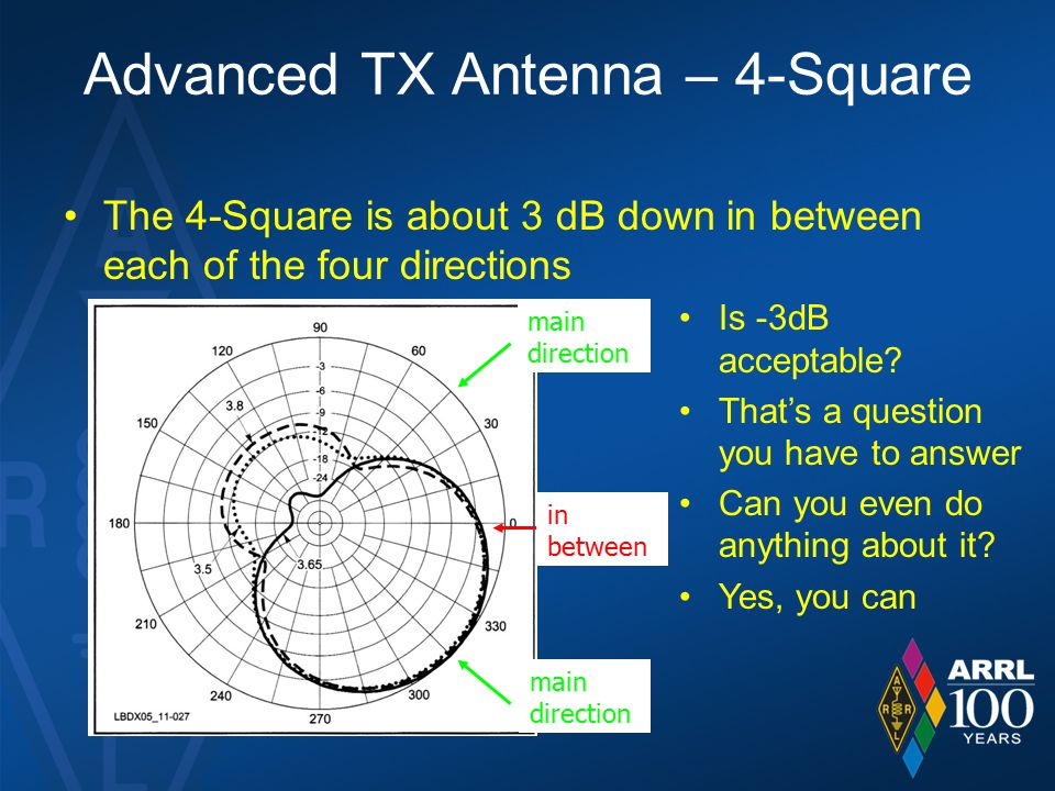 Advanced TX Antenna – 4-Square The 4-Square is about 3 dB down in between each of the four directions main direction in between Is -3dB acceptable.