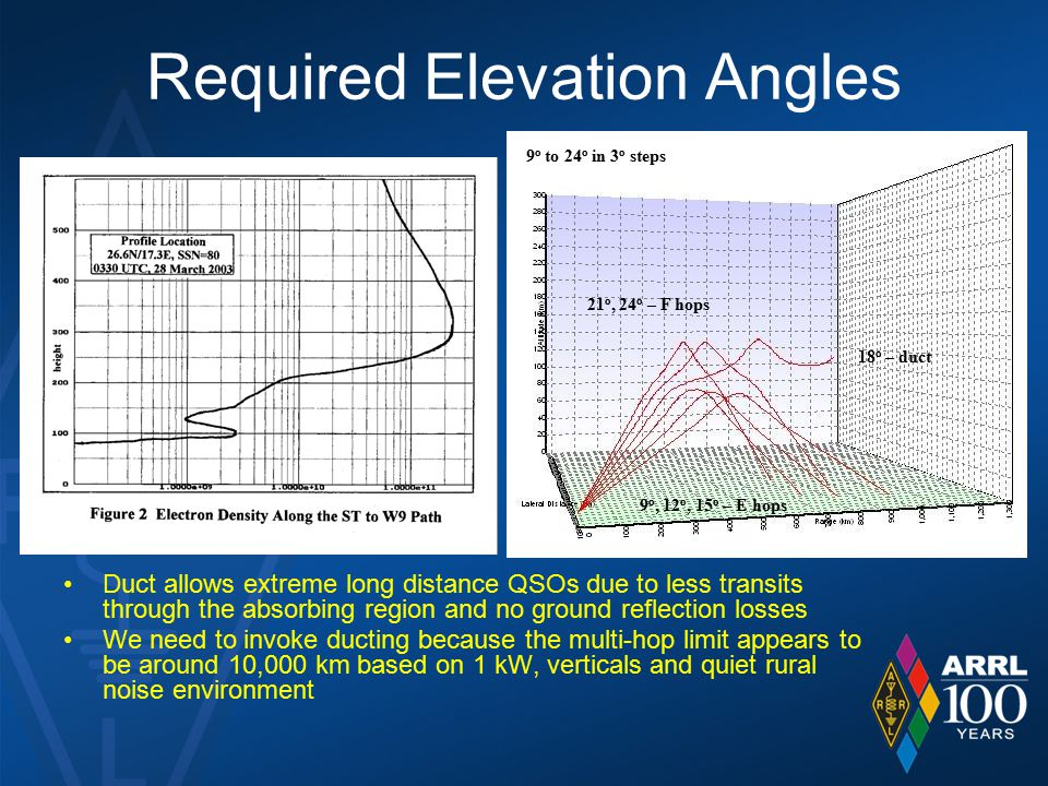 Required Elevation Angles Duct allows extreme long distance QSOs due to less transits through the absorbing region and no ground reflection losses We
