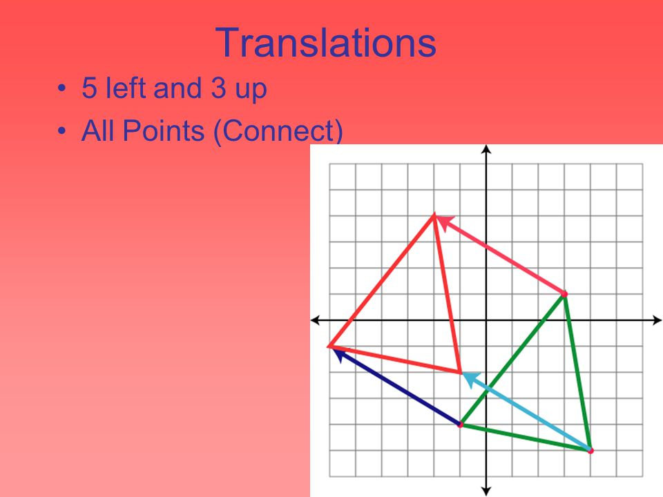 Translations 5 left and 3 up All Points (Connect)