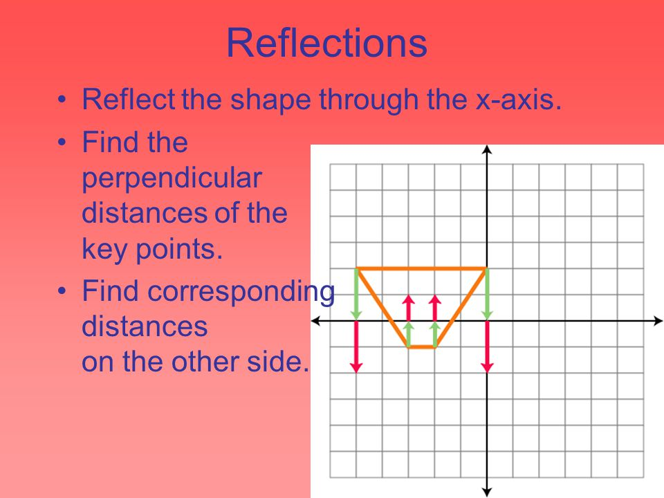 Reflections Reflect the shape through the x-axis. Find the perpendicular distances of the key points. Find corresponding distances on the other side.