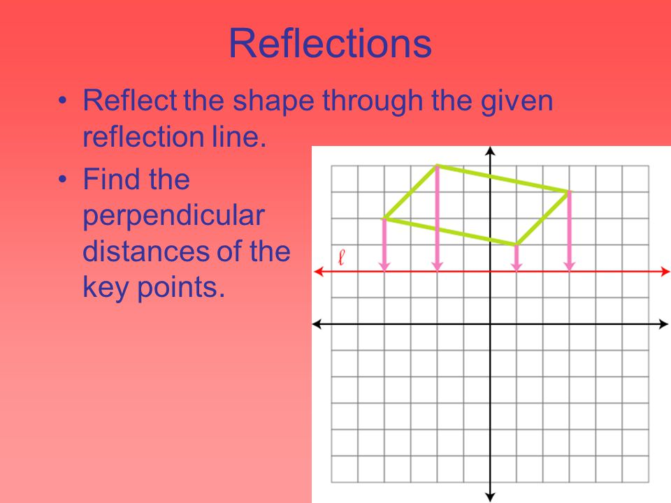 Reflections Reflect the shape through the given reflection line. Find the perpendicular distances of the key points.