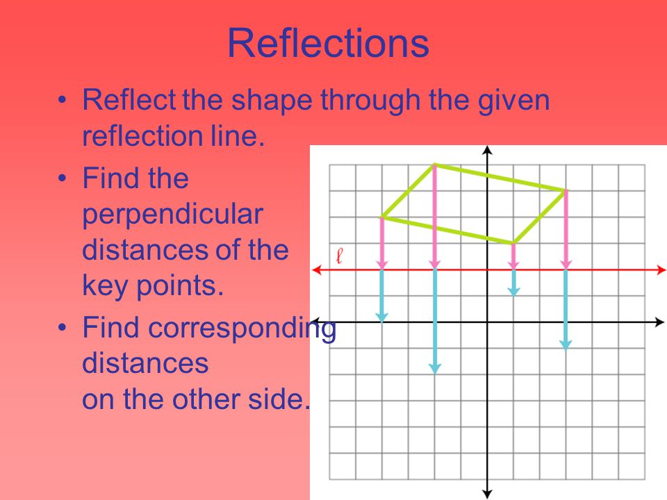 Reflections Reflect the shape through the given reflection line. Find the perpendicular distances of the key points. Find corresponding distances on t