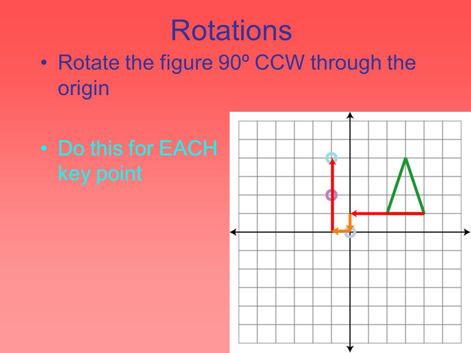 Rotations Rotate the figure 90º CCW through the origin Do this for EACH key point