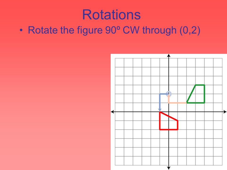 Rotations Rotate the figure 90º CW through (0,2)