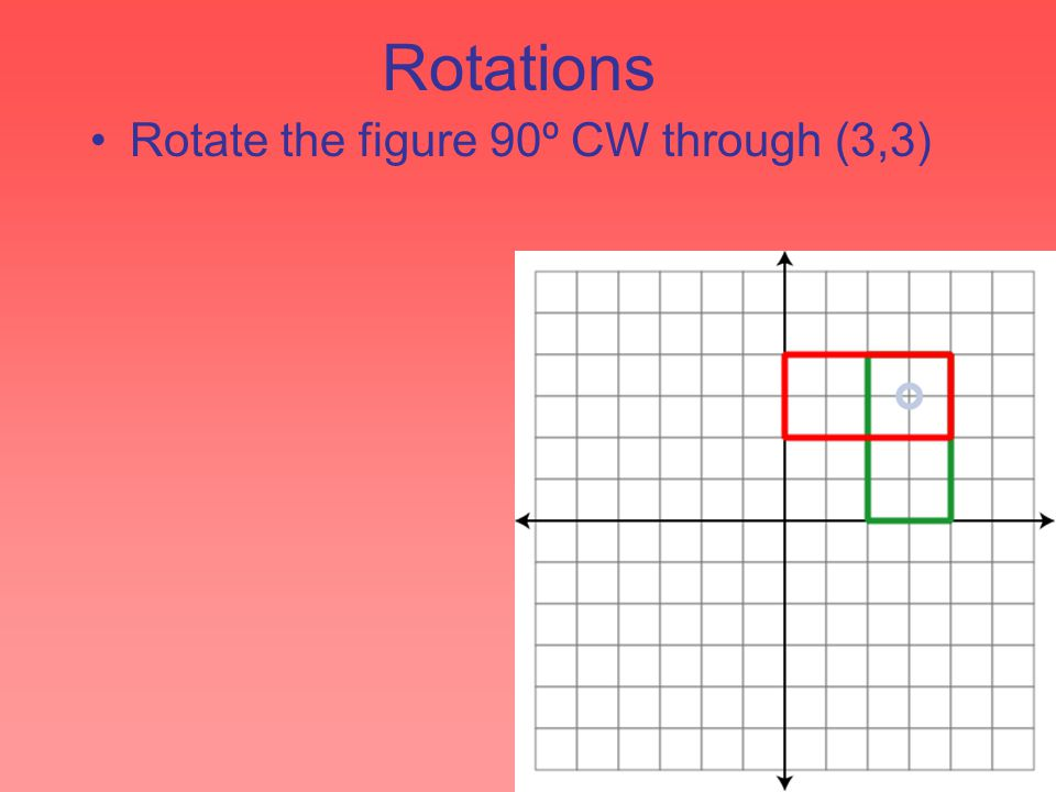 Rotations Rotate the figure 90º CW through (3,3)