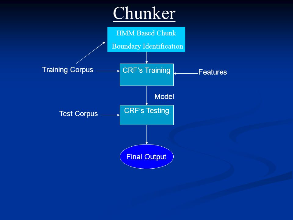 Training Corpus CRF's Training CRF's Testing Model Features Test Corpus Final Output Chunker HMM Based Chunk Boundary Identification