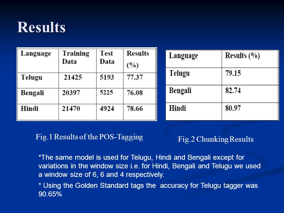 Results Fig.1 Results of the POS-Tagging Fig.2 Chunking Results *The same model is used for Telugu, Hindi and Bengali except for variations in the win