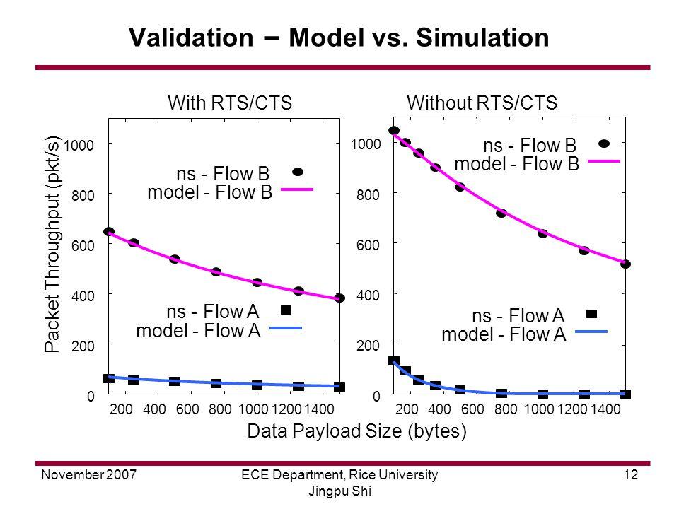 November 2007ECE Department, Rice University Jingpu Shi 12 Validation – Model vs.