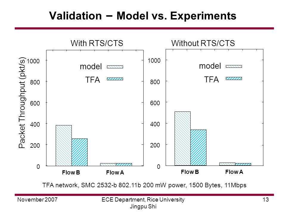 November 2007ECE Department, Rice University Jingpu Shi 13 Validation – Model vs.