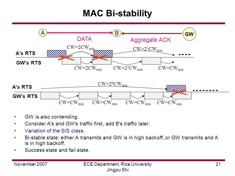 November 2007ECE Department, Rice University Jingpu Shi 21 MAC Bi-stability DATA Aggregate ACK A B GW GW is also contending.