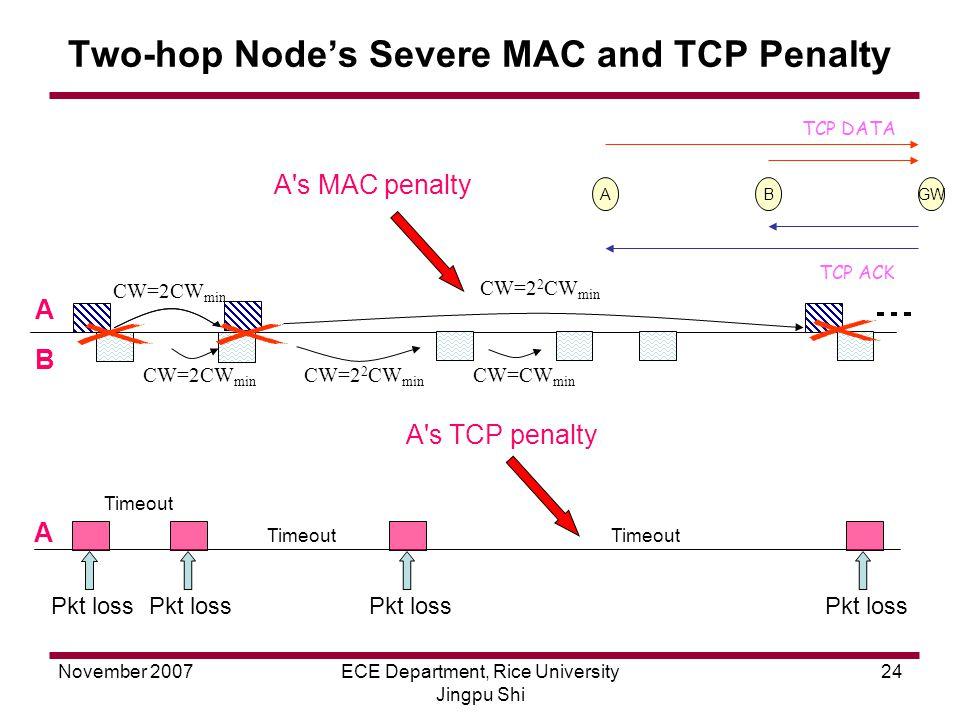 November 2007ECE Department, Rice University Jingpu Shi 24 Two-hop Node's Severe MAC and TCP Penalty ABGW TCP DATA TCP ACK CW=2CW min CW=2 2 CW min CW=2CW min CW=CW min CW=2 2 CW min A s MAC penalty A B A Pkt loss Timeout A s TCP penalty