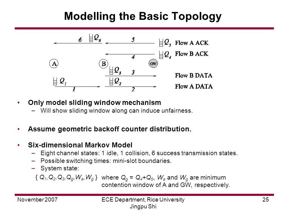 November 2007ECE Department, Rice University Jingpu Shi 25 Modelling the Basic Topology Only model sliding window mechanism –Will show sliding window along can induce unfairness.