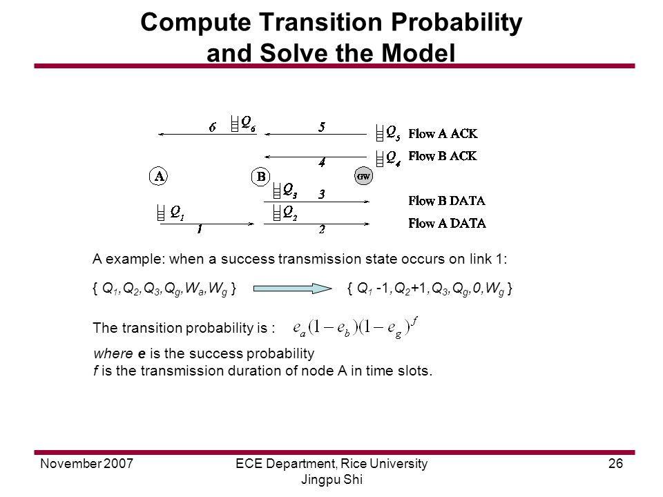 November 2007ECE Department, Rice University Jingpu Shi 26 Compute Transition Probability and Solve the Model { Q 1,Q 2,Q 3,Q g,W a,W g } { Q 1 -1,Q 2 +1,Q 3,Q g,0,W g } The transition probability is : where e is the success probability f is the transmission duration of node A in time slots.