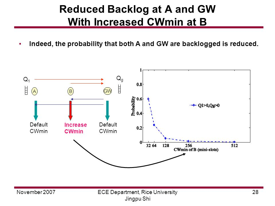November 2007ECE Department, Rice University Jingpu Shi 28 Reduced Backlog at A and GW With Increased CWmin at B AB GW Indeed, the probability that both A and GW are backlogged is reduced.
