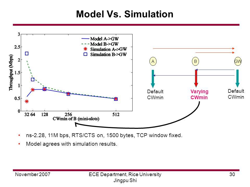 November 2007ECE Department, Rice University Jingpu Shi 30 Default CWmin Varying CWmin Default CWmin Model Vs.